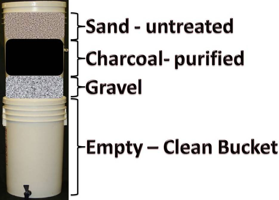 homemade water filter with sand and charcoal cheesecloth filters lot of water uses simple items cons charcoal may not be readily available to everyone not portable water filter hj